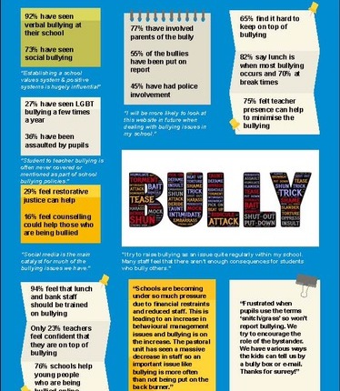 Facts for Parents about Bullying at School